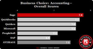 Top Accounting Software rating