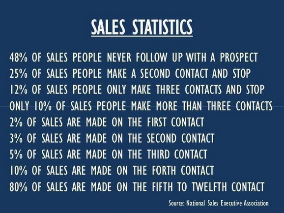 false-sales-information